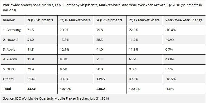 华为超越 Apple 成智能手机二哥