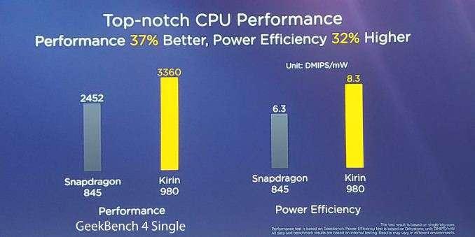 华为发表7nm制程Kirin 980处理器 正面挑战高通苹果
