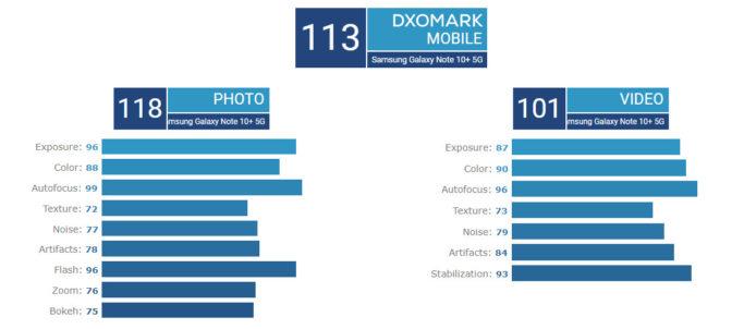 Note 10+成DxOMark最高分数手机  「自动对焦准确、广阔动态范围」