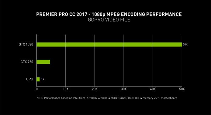 Adobe Lightroom Classic 加入 GPU 加速 支持一般显示卡