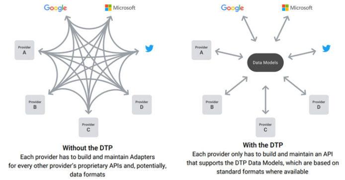 苹果加入数据传输计划DTP Google、Facebook、微软、Twitter四大科企发起