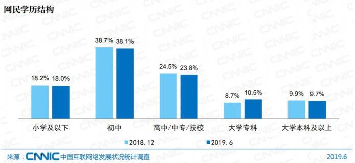 中国官方互联网发展统计报告 揭仅有 61.2% 人口上网