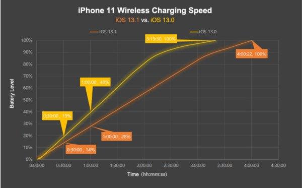 iPhone 无线充电被降速?外媒:iOS 13.1非MFi充电器效能受影响